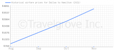 Price overview for flights from Dallas to Hamilton