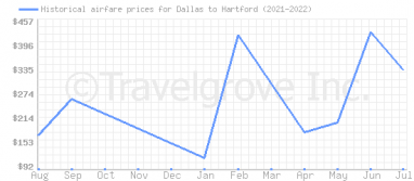Price overview for flights from Dallas to Hartford
