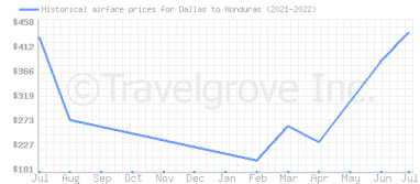 Price overview for flights from Dallas to Honduras
