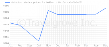 Price overview for flights from Dallas to Honolulu