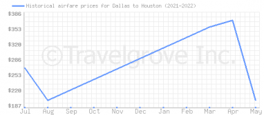 Price overview for flights from Dallas to Houston