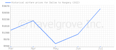 Price overview for flights from Dallas to Hungary