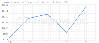 Price overview for flights from Dallas to Iceland