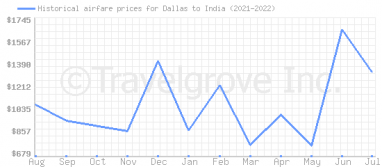 Price overview for flights from Dallas to India