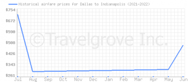 Price overview for flights from Dallas to Indianapolis