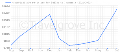 Price overview for flights from Dallas to Indonesia