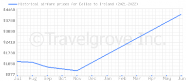Price overview for flights from Dallas to Ireland