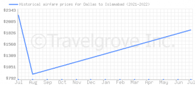 Price overview for flights from Dallas to Islamabad