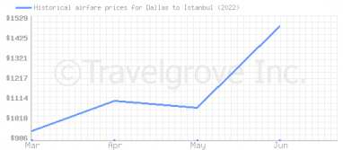 Price overview for flights from Dallas to Istanbul