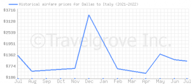 Price overview for flights from Dallas to Italy