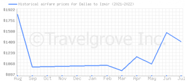 Price overview for flights from Dallas to Izmir