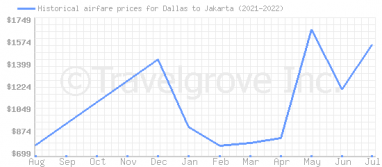 Price overview for flights from Dallas to Jakarta