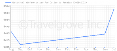 Price overview for flights from Dallas to Jamaica