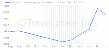 Price overview for flights from Dallas to Kansas City