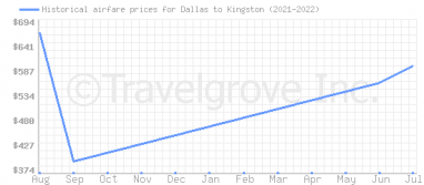 Price overview for flights from Dallas to Kingston