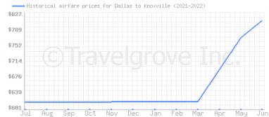 Price overview for flights from Dallas to Knoxville