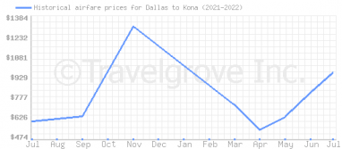 Price overview for flights from Dallas to Kona