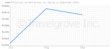 Price overview for flights from Dallas to Kozhikode
