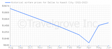 Price overview for flights from Dallas to Kuwait City