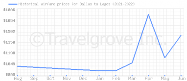Price overview for flights from Dallas to Lagos