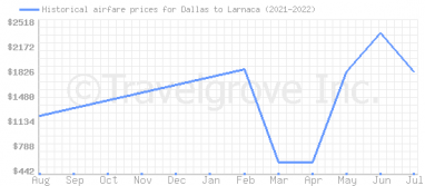 Price overview for flights from Dallas to Larnaca