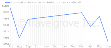 Price overview for flights from Dallas to Liberia