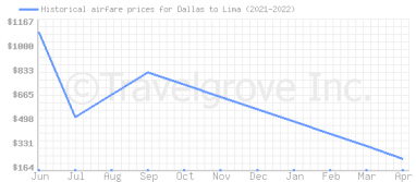 Price overview for flights from Dallas to Lima