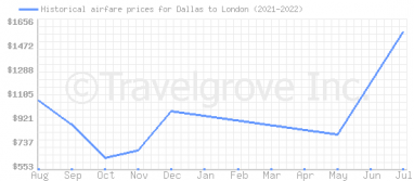 Price overview for flights from Dallas to London