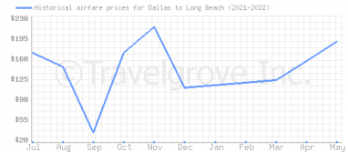 Price overview for flights from Dallas to Long Beach