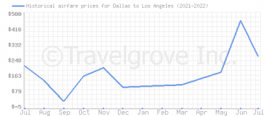 Price overview for flights from Dallas to Los Angeles