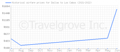 Price overview for flights from Dallas to Los Cabos