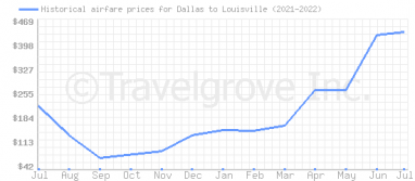 Price overview for flights from Dallas to Louisville
