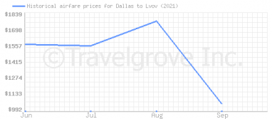 Price overview for flights from Dallas to Lvov