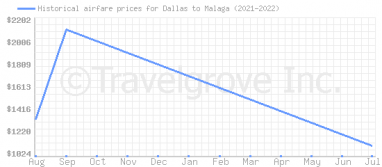 Price overview for flights from Dallas to Malaga