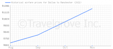 Price overview for flights from Dallas to Manchester