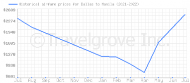 Price overview for flights from Dallas to Manila