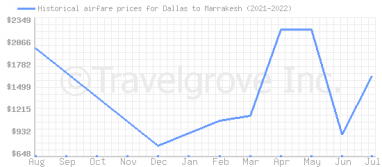 Price overview for flights from Dallas to Marrakesh