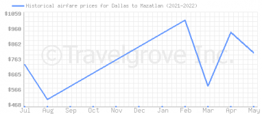 Price overview for flights from Dallas to Mazatlan