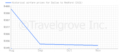 Price overview for flights from Dallas to Medford
