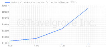 Price overview for flights from Dallas to Melbourne