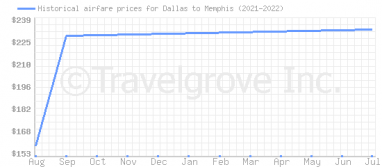 Price overview for flights from Dallas to Memphis