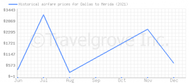 Price overview for flights from Dallas to Merida