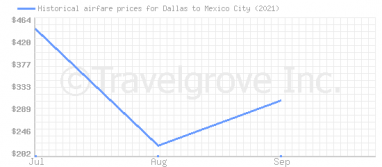Price overview for flights from Dallas to Mexico City