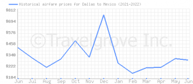 Price overview for flights from Dallas to Mexico