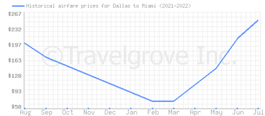 Price overview for flights from Dallas to Miami