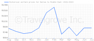 Price overview for flights from Dallas to Middle East