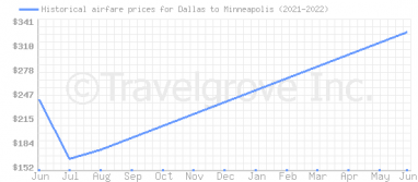 Price overview for flights from Dallas to Minneapolis