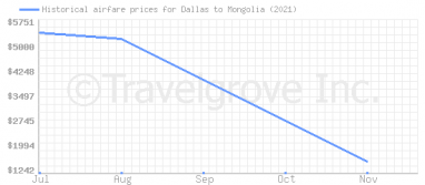 Price overview for flights from Dallas to Mongolia
