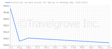 Price overview for flights from Dallas to Montego Bay