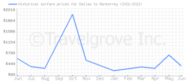 Price overview for flights from Dallas to Monterrey